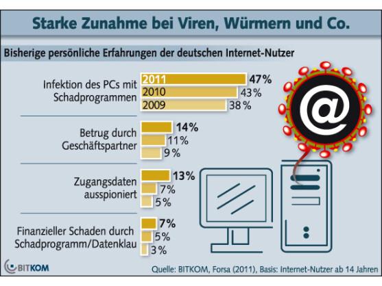 Die Angst vor Cybercrime nimmt zu, verdeutlicht eine Bitkom-Umfrage.