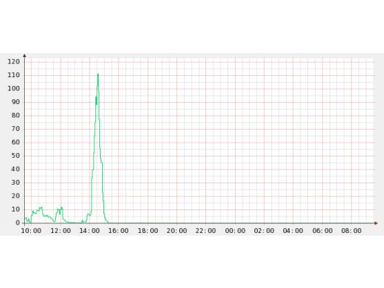 Das Diagramm von Symantec zeigt, dass Rustock seit dem Nachmittag des 16. März keinen Spam mehr versendet.
