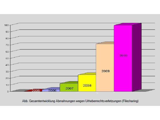 Deutliche Zunahme der registrierten Abmahnungen in den letzten Jahren .