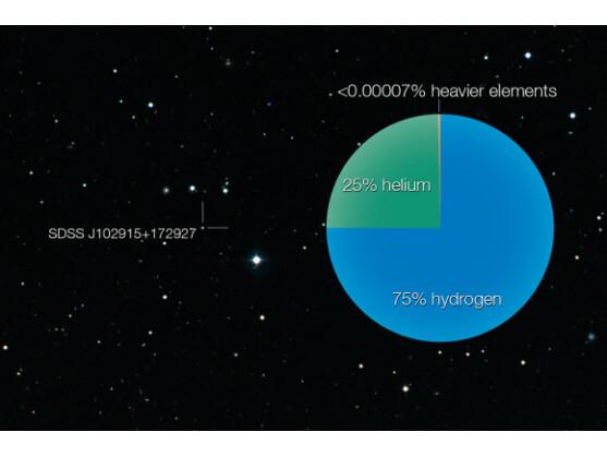 Laut gängiger Erkenntnisse dürfte der Stern mit einer solchen chemischen Zusammensetzung nicht existieren.