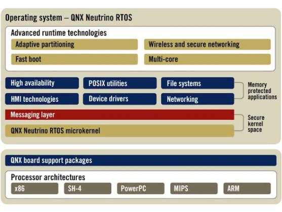 Das neue BlackBerry 10 basiert auf dem QNX-Betriebssystem.