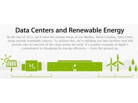 Das Apple Daten-Center in Maiden, North Carolina, soll zu 100 Prozent mit erneuerbaren Energien versorgt werden.