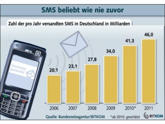Die Deutschen versenden immer mehr SMS.