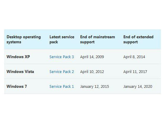 Mit dem Ende des Supports entfallen die Sicherheits-Updates.
