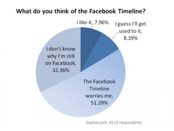 Die Facebook Chronik löst bei den meisten Befragten Unbehagen aus.