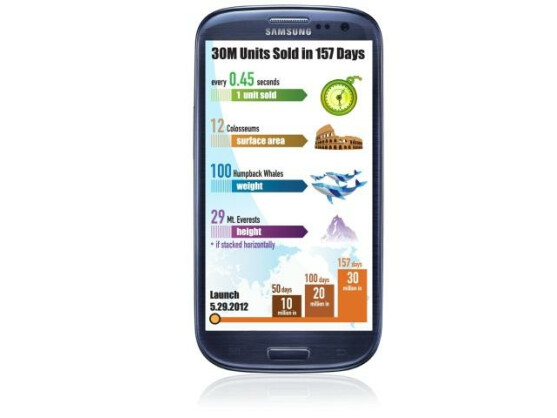 Insgesamt hat Samsung bereits über 30 Millionen Exemplare des Galaxy S3 verkauft.