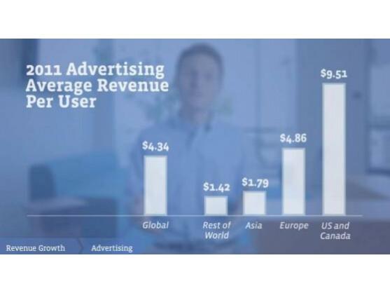 Mit jedem nordamerikanischen Nutzer verdiente Facebook 2011 im Schnitt 9,51 US-Dollar.