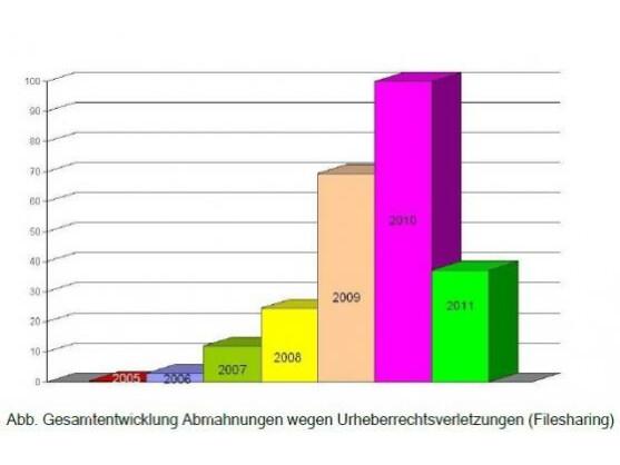 Die Zahl der Abmahnungen sank 2011 deutlich im Vergleich zum Vorjahr.