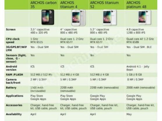 Mit diesen Modellen will Archos ins Smartphone-Geschäft einsteigen.