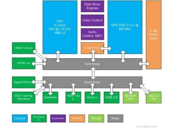 VGLeaks hat dieses technische Diagramm veröffentlicht, das zur nächsten Xbox gehören soll.