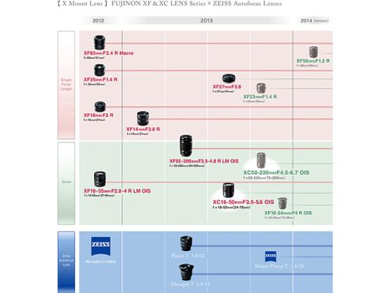 Mit dem XC 50-230mm/F4,5-6,7 OIS taucht ein neues Objektiv auf der Roadmap auf.