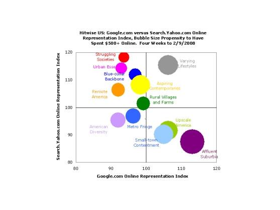Yahoo und Google: Wem wird welcher Lebensstil zugeordnet?