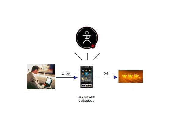 Funktionsweise der JoikuSpot-Software.