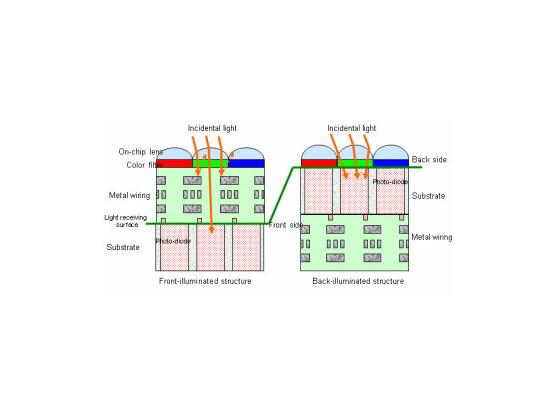 Schematische Darstellung des Aufbaus der alten und neuen Sensoren von Sony.