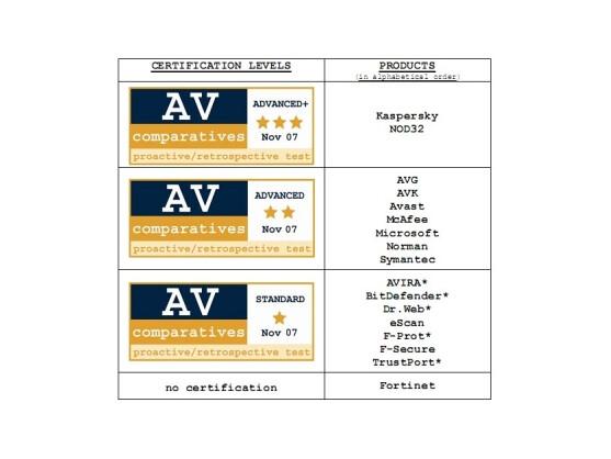 Die Zertifikate Advanced+, Advanced und Standard.