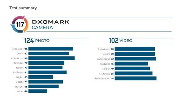 iPhone 11 Pro im Kameratest bei DXOMark: Diese zwei Handys sind besser