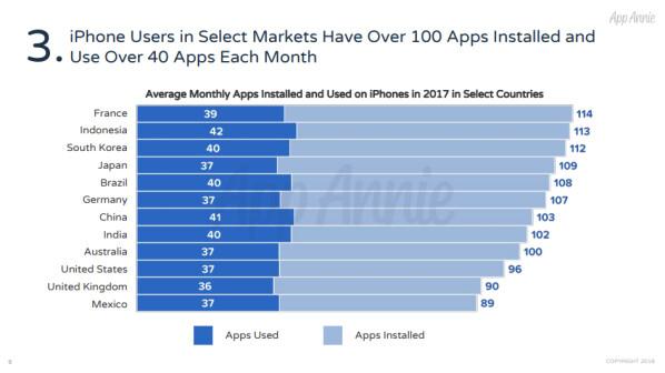 statistik die besten ios spiele und apps aus 10 jahren app store netzwelt. Black Bedroom Furniture Sets. Home Design Ideas