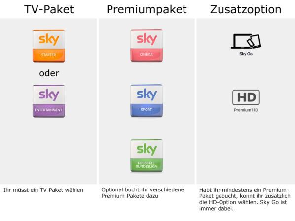Sky Pakete Buchen