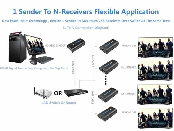 Hdmi Extender Bildsignal über Ethernet Netzwerk Und Coax Streamen