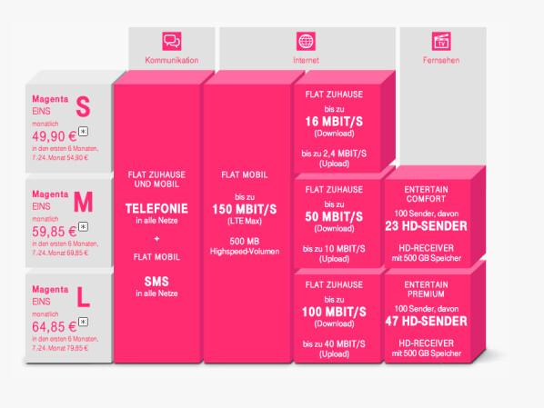 magenta 1 und magenta mobile telekom stellt auf der ifa. Black Bedroom Furniture Sets. Home Design Ideas