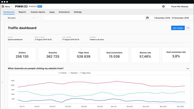 Piwik Pro: GDPR-compliant Google Analytics alternative