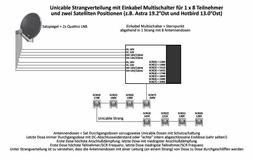 SAT-Technik: Unicable-Verkabelung - So geht\'s - NETZWELT